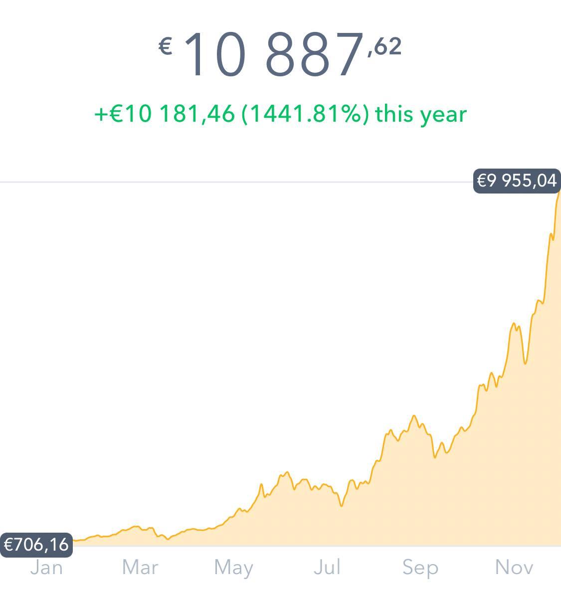 cours 2017 devise monnaie virtuelle BitCoin