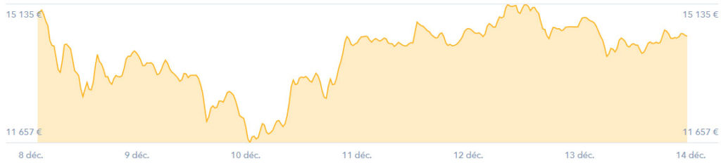 bitcoin taux de change cours 20171214