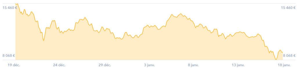 bitcoin decembre 2017 janvier 2018