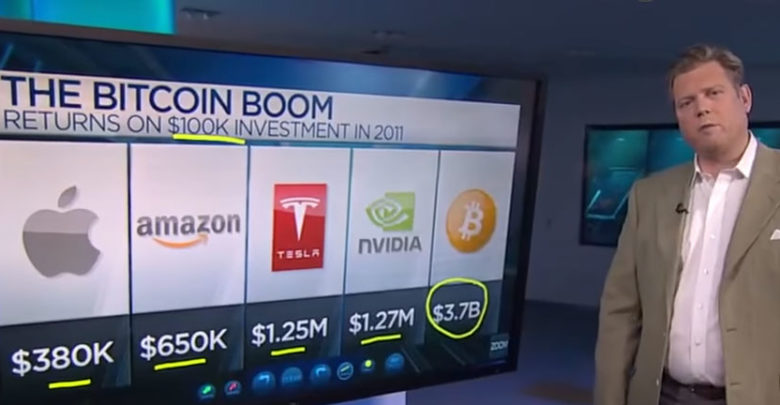 bourse Bitcoin Amazon Apple Tesla Nvidia
