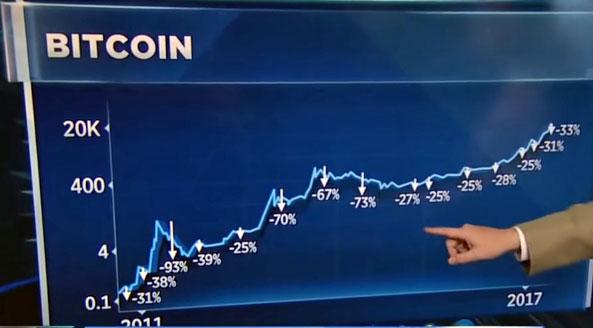 bourse bitcoin 2011 2017 2018