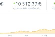 taux de change bitcoin annee 2017